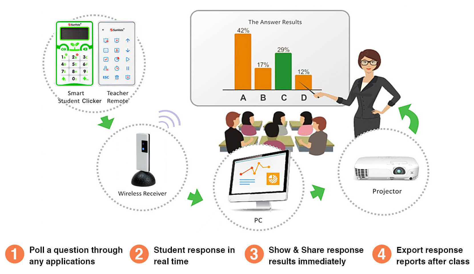 Classroom Response System Solution For Classroom Interaction